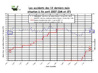131 journées d'absence, soit une moyenne de 13,4 jours  ouvrables  par accident (> 2,5 semaines)