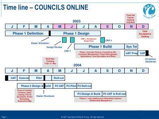Time line – COUNCILS ONLINE