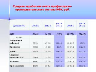 Средняя заработная плата профессорско-преподавательского состава КФУ, руб.