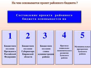 Составление проекта   районного  бюджета основывается на