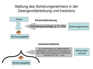Stellung des Sicherungsnehmers in der Zwangsvollstreckung und Insolvenz