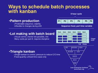 Ways to schedule batch processes with kanban