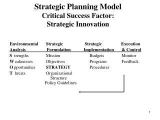 Strategic Planning Model Critical Success Factor: Strategic Innovation