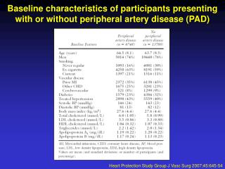 Heart Protection Study Group J Vasc Surg 2007;45:645-54