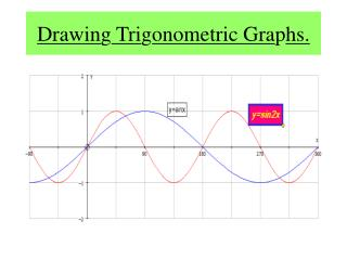 Drawing Trigonometric Graphs.