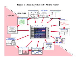 "Figure 1:  Roadmaps Reflect ""All the Plans"""