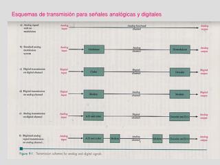 Esquemas de transmisión para señales analógicas y digitales