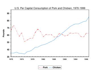 U.S. Per Capital Consumption of Pork and Chicken, 1970-1999