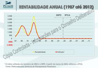 RENTABILIDADE ANUAL (1987 até 2012)