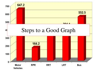 Steps to a Good Graph