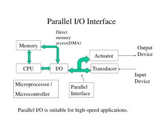 Parallel I/O Interface