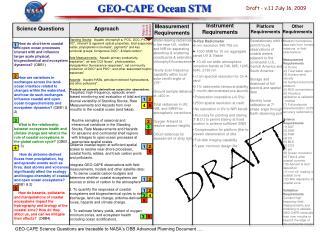 GEO-CAPE Ocean STM