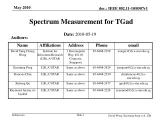Spectrum Measurement for TGad