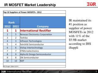 IR MOSFET Market Leadership