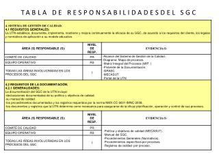 TABLA DE RESPONSABILIDADESDEL SGC
