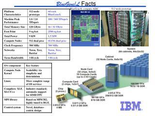 BlueGene/L  Facts