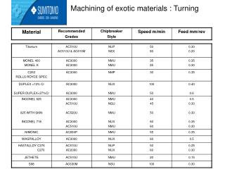 Machining of exotic materials : Turning