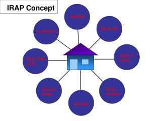 IRAP Concept