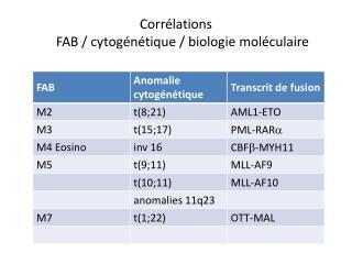 Corrélations  FAB / cytogénétique / biologie moléculaire