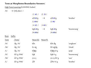 Tone at Morpheme Boundaries Answersː High Tone Lowering  (GAAHMG Sudan)