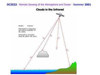 OC3522  -  Remote Sensing of the Atmosphere and Ocean  -  Summer  2001