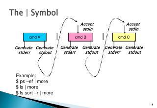 The | Symbol