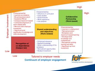 Tailored to employer needs