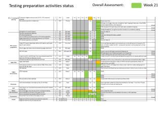 Testing preparation activities status