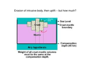 Erosion of intrusive body, then uplift -- but how much?