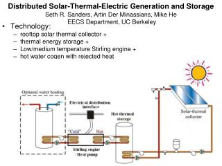 Technology: rooftop solar thermal collector +  thermal energy storage +