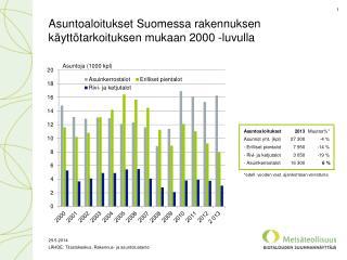 Asuntoaloitukset Suomessa rakennuksen käyttötarkoituksen mukaan 2000 -luvulla
