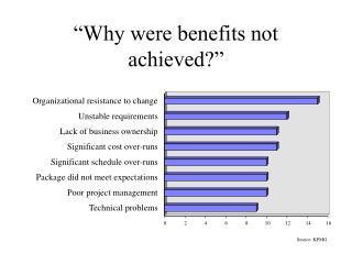Why were benefits not achieved