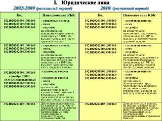 I.    Юридические лица 2002-2009  ( расчетный период)  2010 (расчетный период)