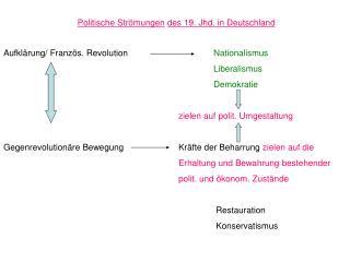 Politische Strömungen des 19. Jhd. in Deutschland