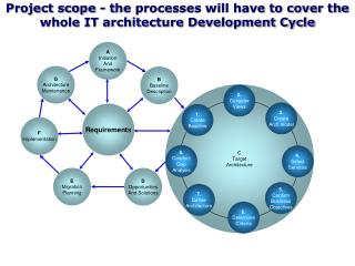 Project scope  - t he processes will have to cover the whole IT architecture Development Cycle