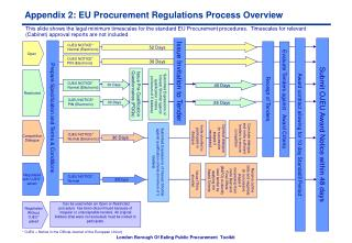 Appendix 2: EU Procurement Regulations Process Overview