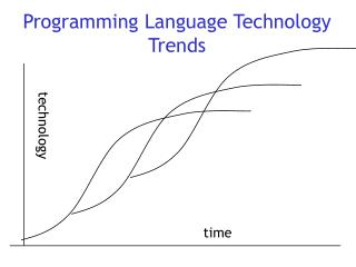 Programming Language Technology Trends