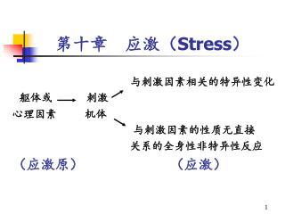 第十章  应激 ( Stress )