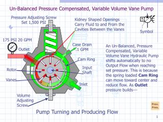 Un-Balanced Pressure Compensated, Variable Volume Vane Pump