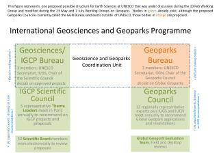 International Geosciences and  Geoparks Programme