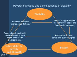 Poverty is a cause and a consequence of disability
