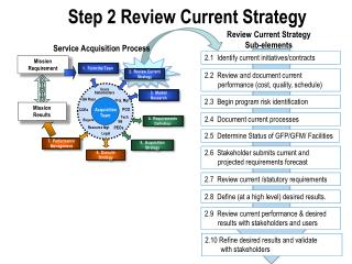 Step 2 Review Current Strategy