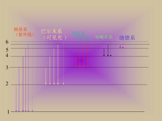 赖曼系(紫外线)