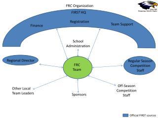 FRC Organization