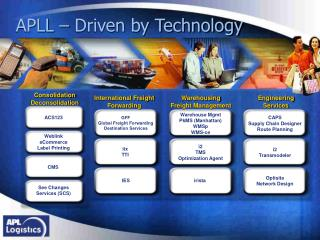 APLL – Driven by Technology