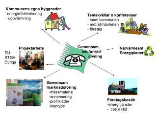 Kommunens egna byggnader -energieffektivisering - uppvärmning