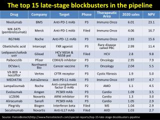 The top 15 late-stage blockbusters in the  pipeline