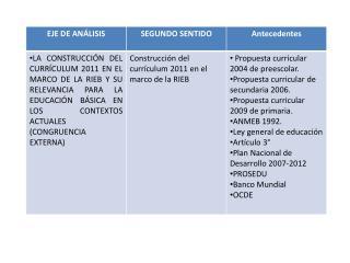 ANÁLISIS PROFUNDO DE LA PROPUESTA CURRICULAR 2011