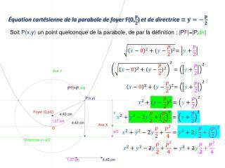 Équation cartésienne de la parabole de foyer  F(0, )  et de directrice