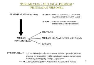 *PENEMPATAN - MUTASI  &  PROMOSI  * (PENUGASAN PERSONEL)